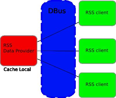 dbus-example